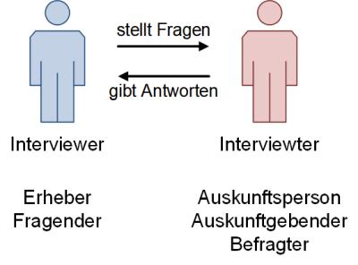 Interviewbeteiligte, (C) Peterjohann Consulting, 2018-2021