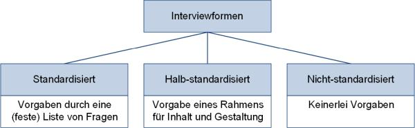 Interviewformen, (C) Peterjohann Consulting, 2018-2020