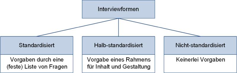 Interviewformen, (C) Peterjohann Consulting, 2018-2021