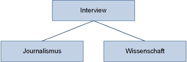 Interviewgebiet, (C) Peterjohann Consulting, 2018-2021