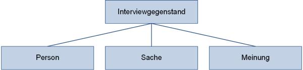 Interviewgegenstand, (C) Peterjohann Consulting, 2018-2020