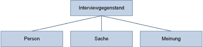 Interviewgegenstand, (C) Peterjohann Consulting, 2018-2021