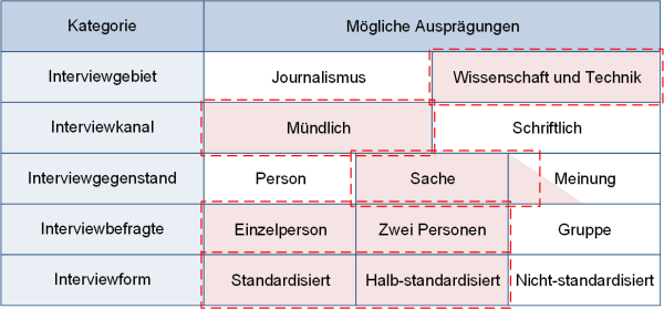 Interviews: Gesamteinordnung, (C) Peterjohann Consulting, 2018-2020