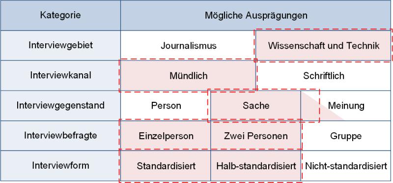 Interviews: Gesamteinordnung, (C) Peterjohann Consulting, 2018-2021