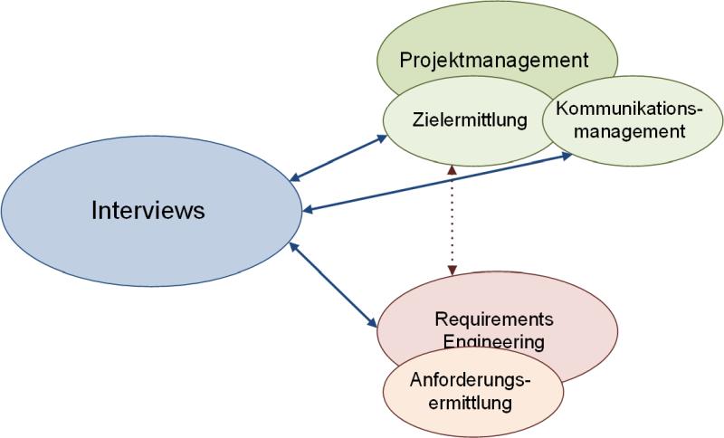 Interviews im Projektmanagement und Requirements Engineering, (C) Peterjohann Consulting, 2018-2021