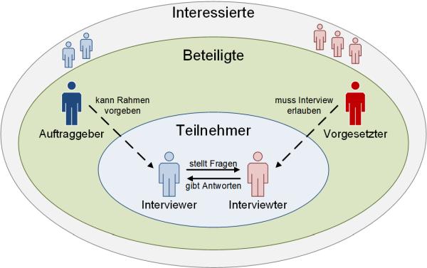 Die Beteiligten bei Interviews im Unternehmenskontext, (C) Peterjohann Consulting, 2018-2020