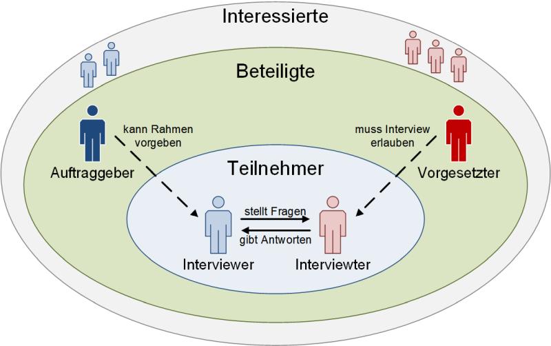 Die Beteiligten bei Interviews im Unternehmenskontext, (C) Peterjohann Consulting, 2018-2021