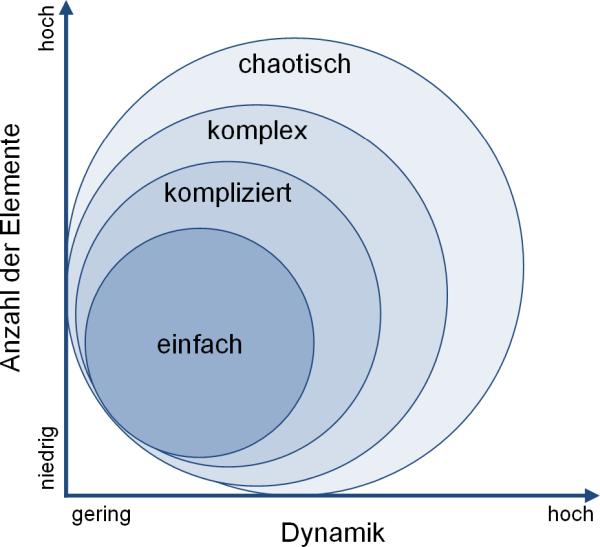 Von einfach bis chaotisch: Einordnung, (C) Peterjohann Consulting, 2019-2020