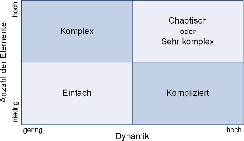Von einfach bis chaotisch: Matrix-Darstellung, (C) Peterjohann Consulting, 2019-2020