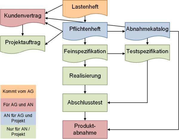 Lastenheft und Pflichtenheft: Von der Erstellung zur Produktabnahme, (C) Peterjohann Consulting, 2019
