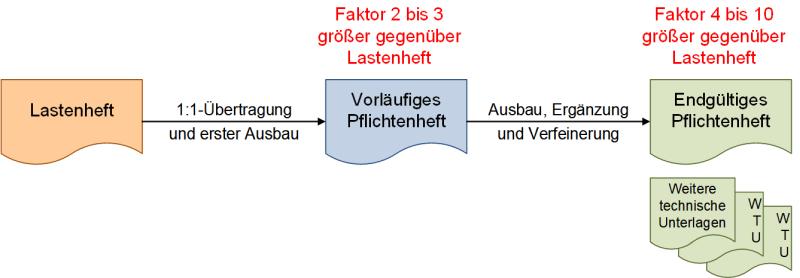 Das Größenverhältnis von Lastenheft und Pflichtenheft, (C) Peterjohann Consulting, 2018-2019