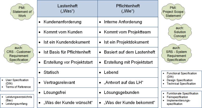 Gegenüberstellung Lastenheft und Pflichtenheft: Gesamtdarstellung, (C) Peterjohann Consulting, 2018-2019