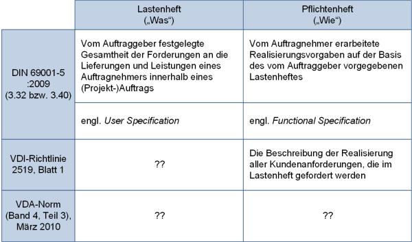 Gegenüberstellung Lastenheft und Pflichtenheft: Normen und Richtlinien, (C) Peterjohann Consulting, 2018-2019