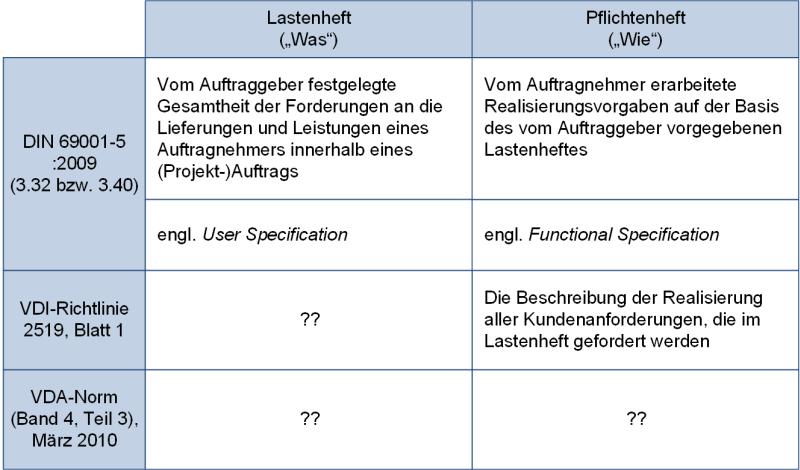 Gegenüberstellung Lastenheft und Pflichtenheft: Normen und Richtlinien, (C) Peterjohann Consulting, 2018-2021