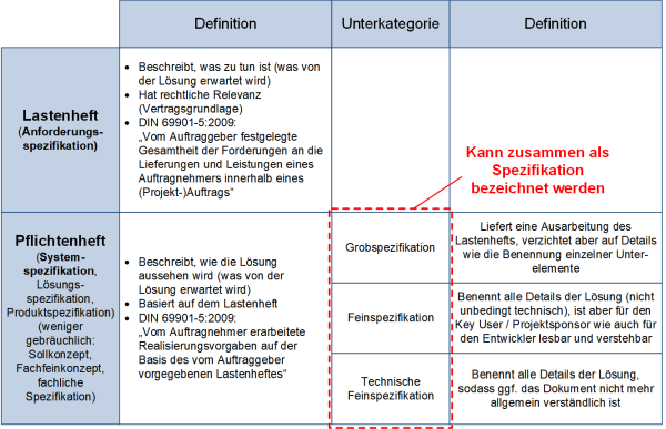 Gegenüberstellung Lastenheft und Pflichtenheft: Bezug zu den Spezifikationen, (C) Peterjohann Consulting, 2018-2019