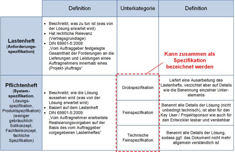 Gegenüberstellung Lastenheft und Pflichtenheft: Bezug zu den Spezifikationen, (C) Peterjohann Consulting, 2018-2021