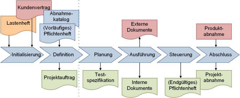 Lastenheft und Pflichtenheft und die Projektphasen, (C) Peterjohann Consulting, 2018-2019