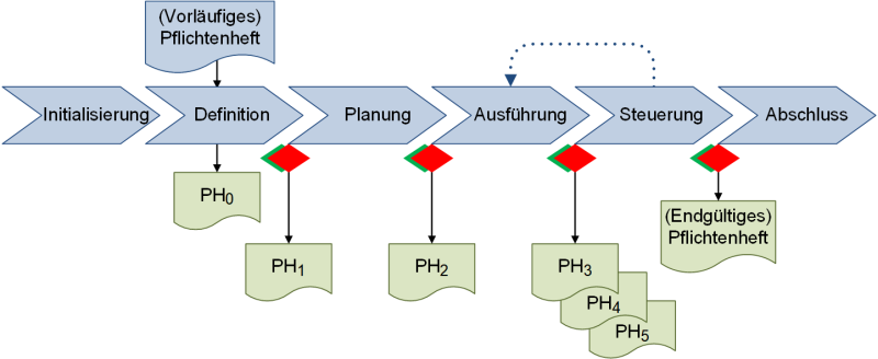 Pflichtenheft: Weiterentwicklung bis zur endgültigen Fassung, (C) Peterjohann Consulting, 2019