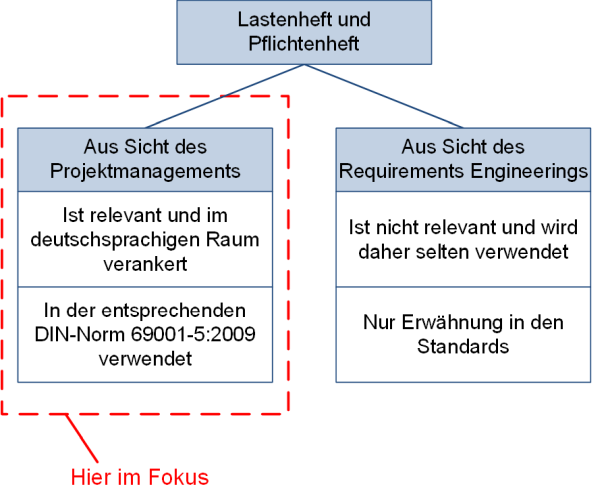 Einordnung von Lastenheft und Pflichtenheft, (C) Peterjohann Consulting, 2018-2021