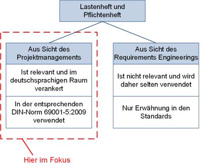 Einordnung von Lastenheft und Pflichtenheft, (C) Peterjohann Consulting, 2018-2020