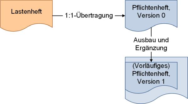 Ableitung des Pflichtenhefts aus dem Lastenheft, (C) Peterjohann Consulting, 2018-2021