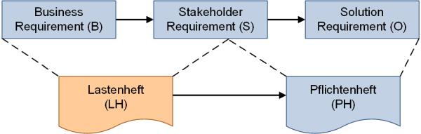 Lasten- und Pflichtenheft und die Requirements-Typen, (C) Peterjohann Consulting, 2018-2019