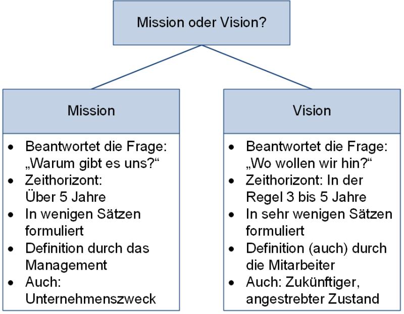 Mission oder Vision?