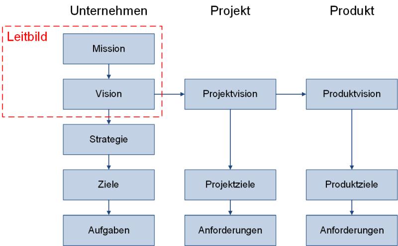 Die Einordnung von Mission und Vision in eine Zielhierarchie, (C) Peterjohann Consulting, 2020-2021