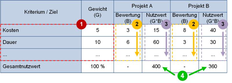 Durchführung der Nutzwertanalyse (schematisch), (C) Peterjohann Consulting, 2018-2021