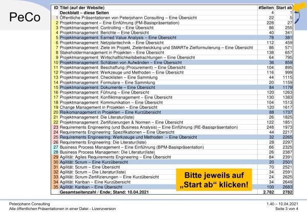 Lizenzvermerk in den Präsentationen, (C) Peterjohann Consulting, 2014-2020