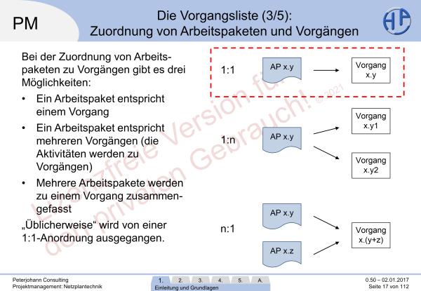 Lizenzvermerk in den öffentlichen Präsentationen, (C) Peterjohann Consulting, 2014-2020