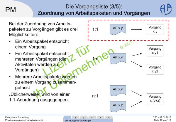 Lizenzvermerk in den lizenzierten Präsentationen, (C) Peterjohann Consulting, 2014-2020