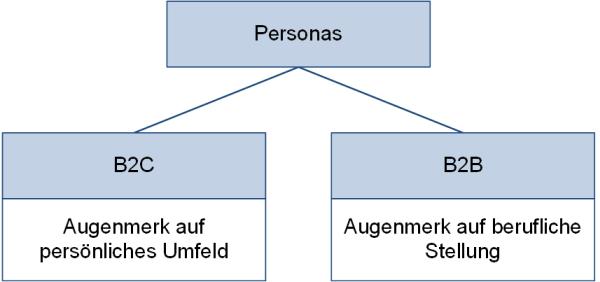 B2C- und B2B-Personas, (C) Peterjohann Consulting, 2020-2021