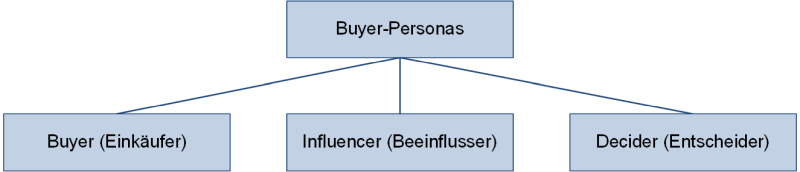 Buyer-Personas, (C) Peterjohann Consulting, 2020-2021