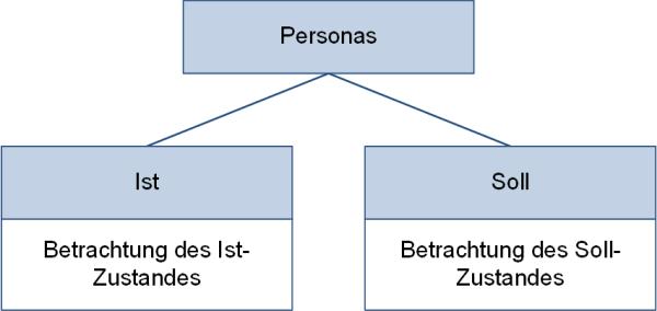 Ist- und Soll-Personas, (C) Peterjohann Consulting, 2020-2021