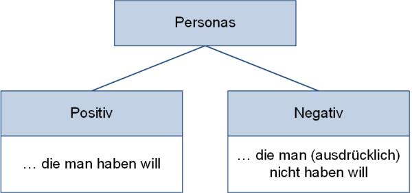 Positiv- und Negativ-Personas, (C) Peterjohann Consulting, 2020-2021