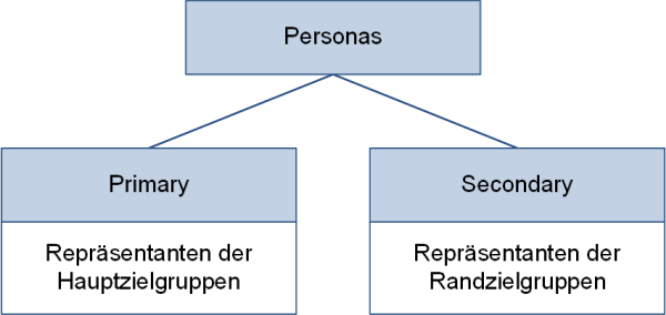 Primary- und Secondary-Personas, (C) Peterjohann Consulting, 2020-2021