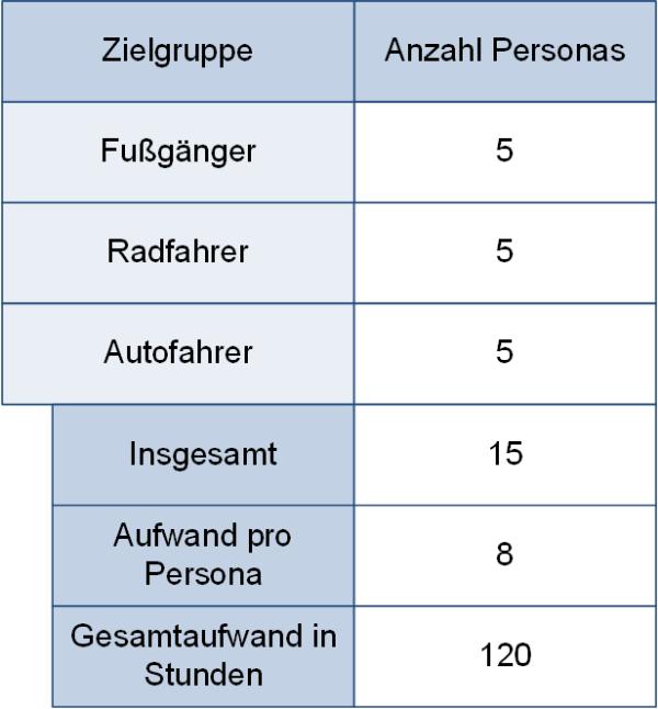 Eine Aufwandsabschätzung für Personas, (C) Peterjohann Consulting, 2020-2021