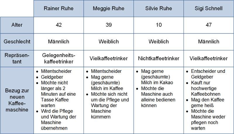 Persona-Beispiel: Übersicht in Tabellenform, (C) Peterjohann Consulting, 2020-2021