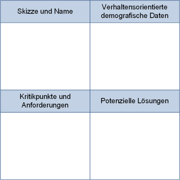 Erfassung von Personas über eine Vorlage, (C) Peterjohann Consulting, 2020-2021