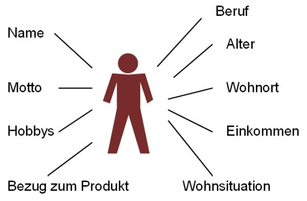 Personas-Attribute über ein Mindmap, (C) Peterjohann Consulting, 2020-2021