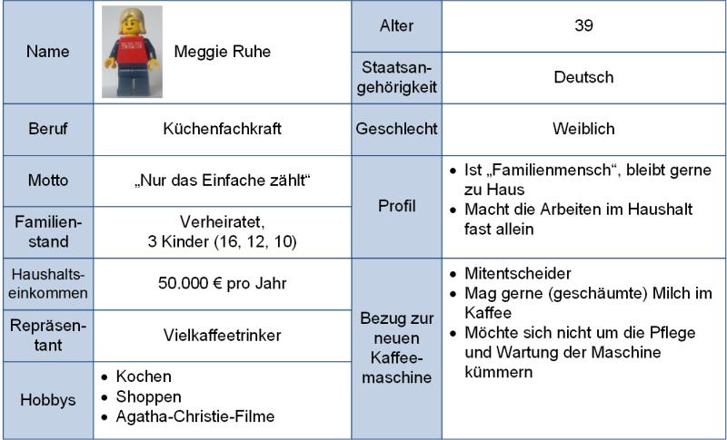 Persona-Beispiel: Meggie Ruhe, (C) Peterjohann Consulting, 2020-2021