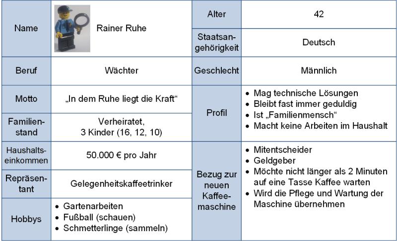 Persona-Beispiel: Rainer Ruhe, (C) Peterjohann Consulting, 2020-2021