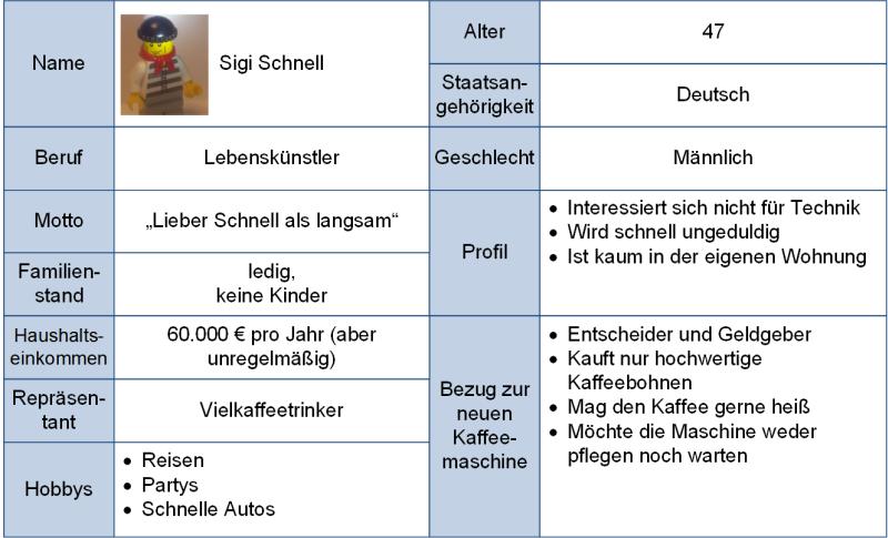 Persona-Beispiel: Sigi Schnell, (C) Peterjohann Consulting, 2020-2021