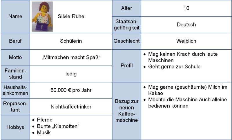 Persona-Beispiel: Silvie Ruhe, (C) Peterjohann Consulting, 2020-2021