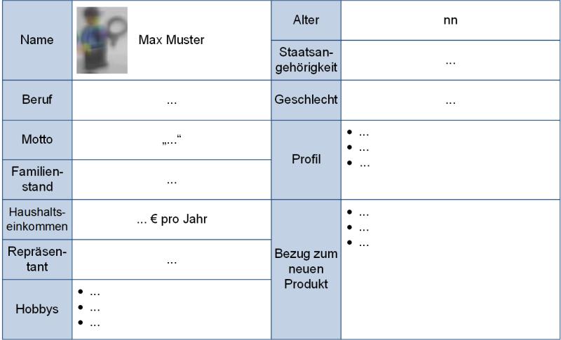 Erfassung von Personas über eine Schablone, (C) Peterjohann Consulting, 2020-2021