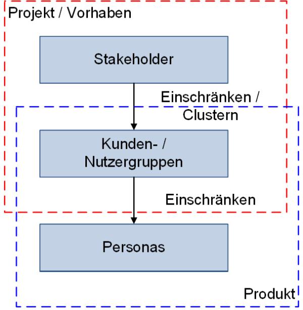 Von den Stakeholdern zu den Personas, (C) Peterjohann Consulting, 2020-2021