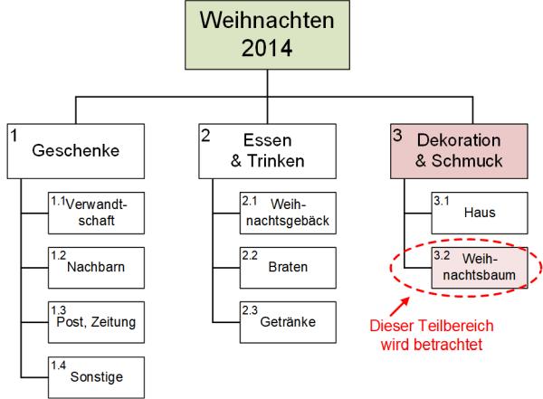 Der PSP zum Projekt Weihnachten 2014, (C) Peterjohann Consulting, 2014