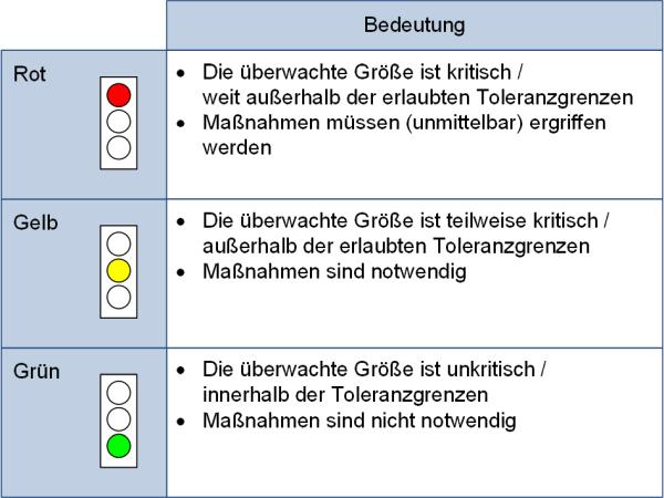 Die Bedeutung der Farben in der Ampeldarstellung, (C) Peterjohann Consulting, 2019-2020