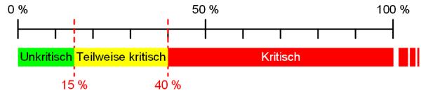 Eine Skala zur Bestimmung der Ampelfarben, (C) Peterjohann Consulting, 2019-2020